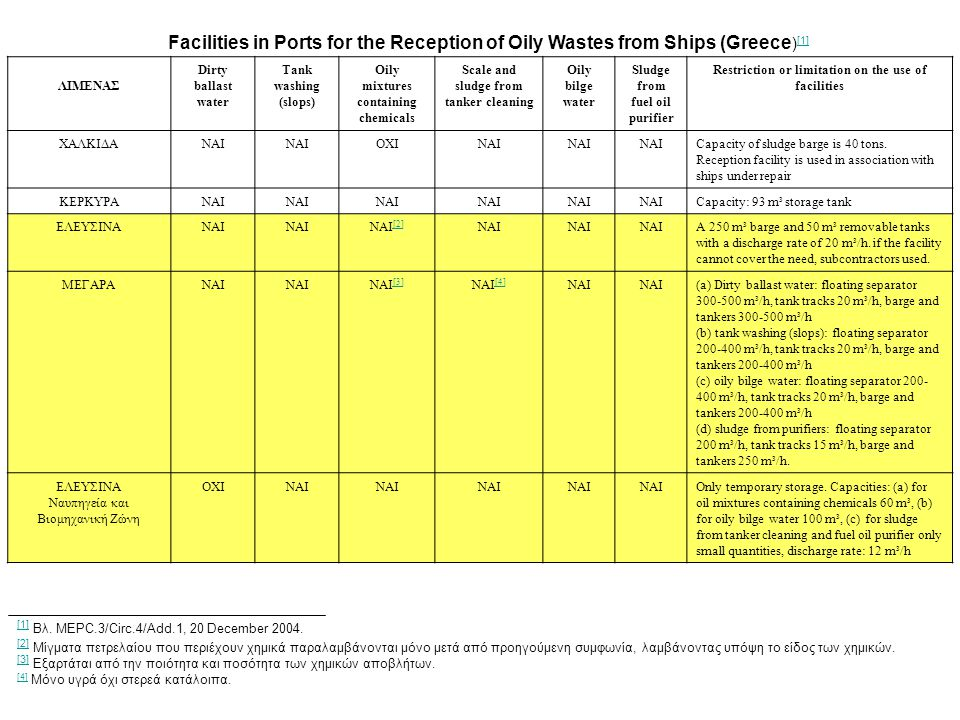 Facilities in Ports for the Reception of Oily Wastes from Ships (Greece)[1]